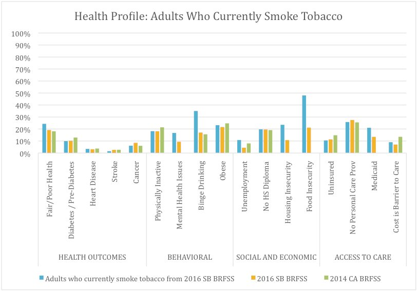 Health and Risk Factors of Adults in Santa Barbara Who Currently Smoke Cigarettes (9.3%), Compared With All Santa Barbara Adults and Californians* as a Whole