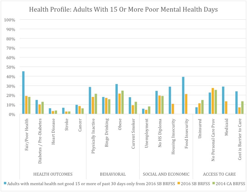 Health and Risk Factors of Adults in Santa Barbara With 15 or More Poor Mental Health Days (9.3%), Compared With All Santa Barbara Adults and Californians* as a Whole