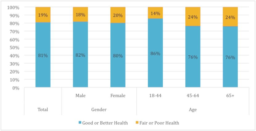 Percentage of Adults Reporting Good or Better Health in Santa Barbara County, by Sex and Age