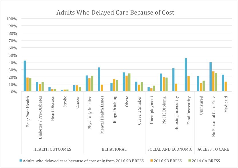 Health and Risk Factors of Adults in Santa Barbara Who Did Not Receive Health Care Because of Cost (36.3%), Compared With All Santa Barbara Adults and Californians* as a Whole