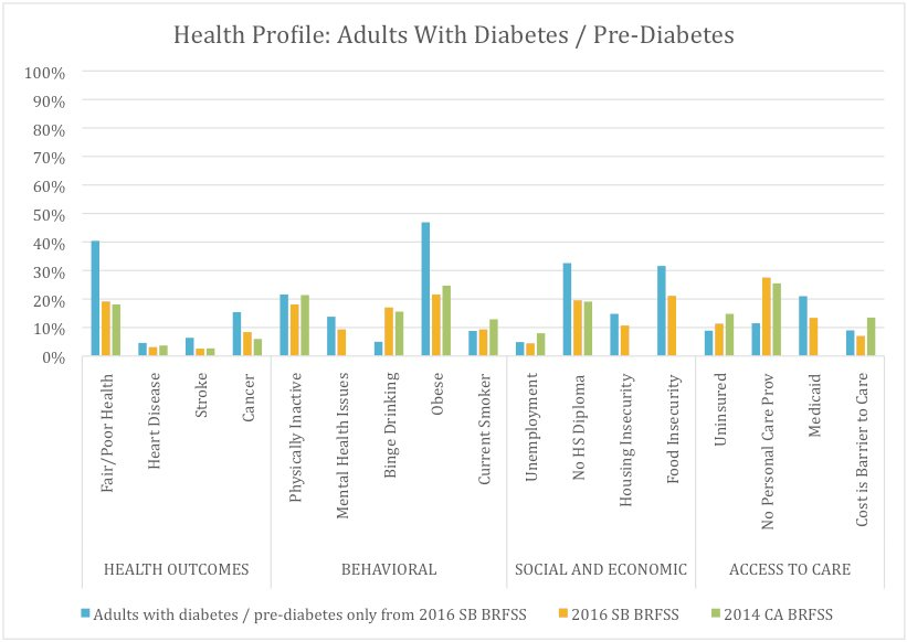 Health and Risk Factors of Adults in Santa Barbara with Diabetes or Prediabetes (10.1%), Compared With All Santa Barbara Adults and Californians* as a Whole