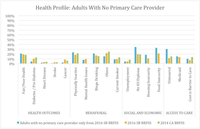 Health and Risk Factors of Adults in Santa Barbara With No Primary Care Provider (27.5%), Compared With All Santa Barbara Adults and Californians* as a Whole