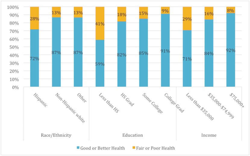 Percentage of Adults Reporting Good or Better Health in Santa Barbara County, by Race/Ethnicity, Educational Attainment, and Income