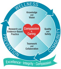 Cottage Health - Nursing Professional Practice Model