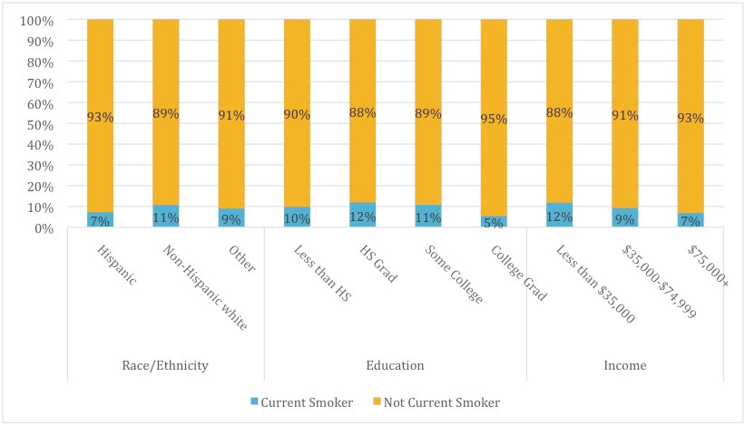 Percentage of Current Adult Cigarette Smokers in Santa Barbara County by Race/Ethnicity, Educational Attainment, and Income