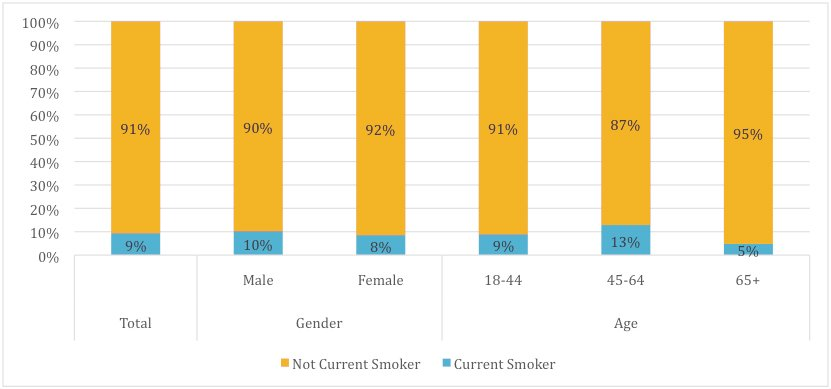 Percentage of Current Adult Cigarette Smokers in Santa Barbara County, by Sex and Age