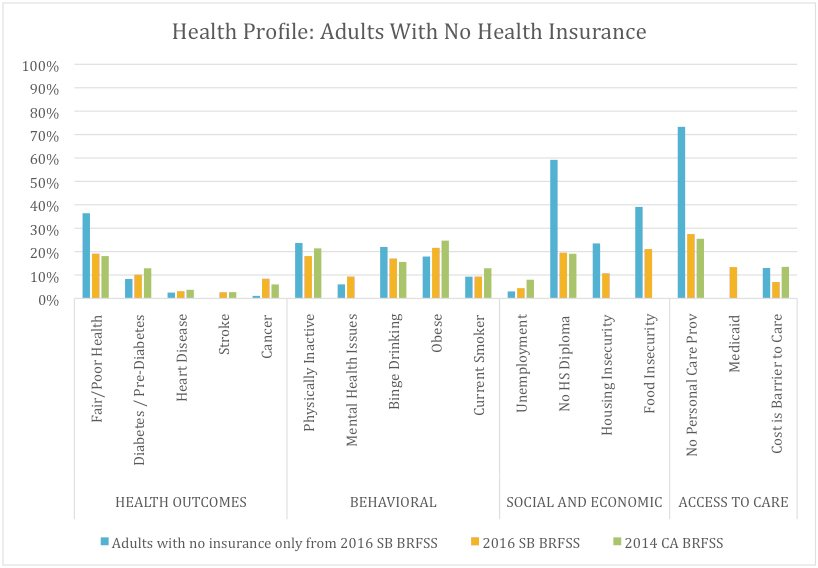 Health and Risk Factors of Adults in Santa Barbara With No Health Insurance (11.3%), Compared With All Santa Barbara Adults and Californians* as a Whole