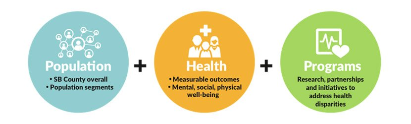 Population Health programs: working with the population, measurable outcomes, and partnerships