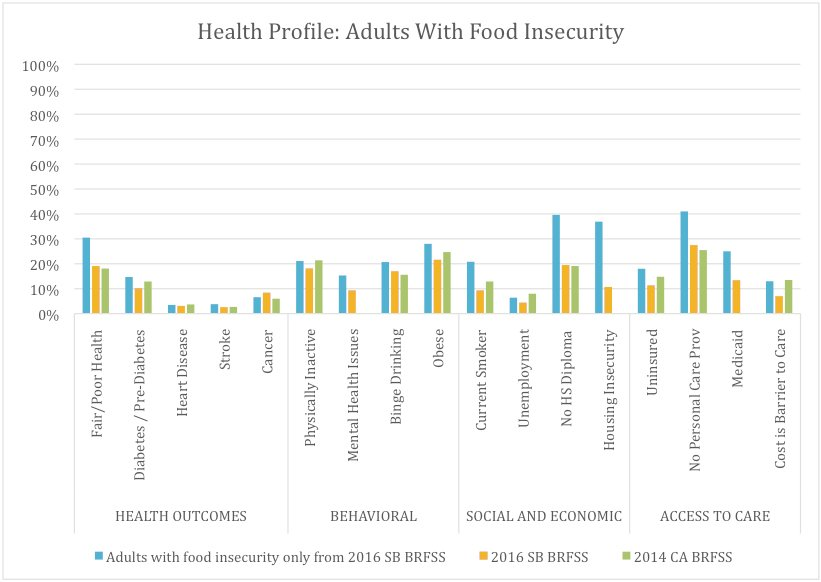 Health and Risk Factors of Adults in Santa Barbara With Food Insecurity (21.1%), Compared With All Santa Barbara Adults and Californians* as a Whole