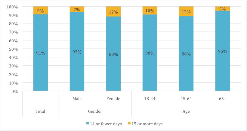 Percentage of Adults Reporting 15 or More Poor Mental Health Days, by Sex and Age