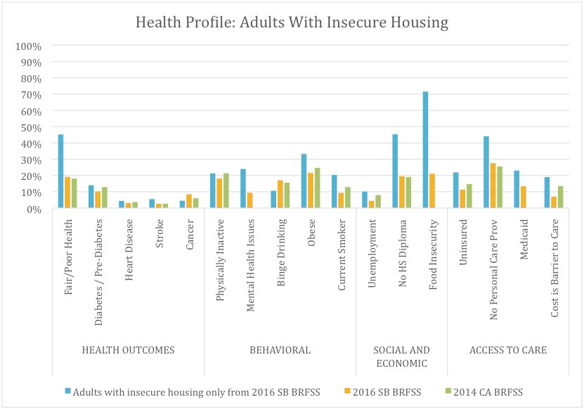 Health and Risk Factors of Adults in Santa Barbara Who Have Insecure Housing (10.7%), Compared With All Santa Barbara Adults and Californians* as a Whole