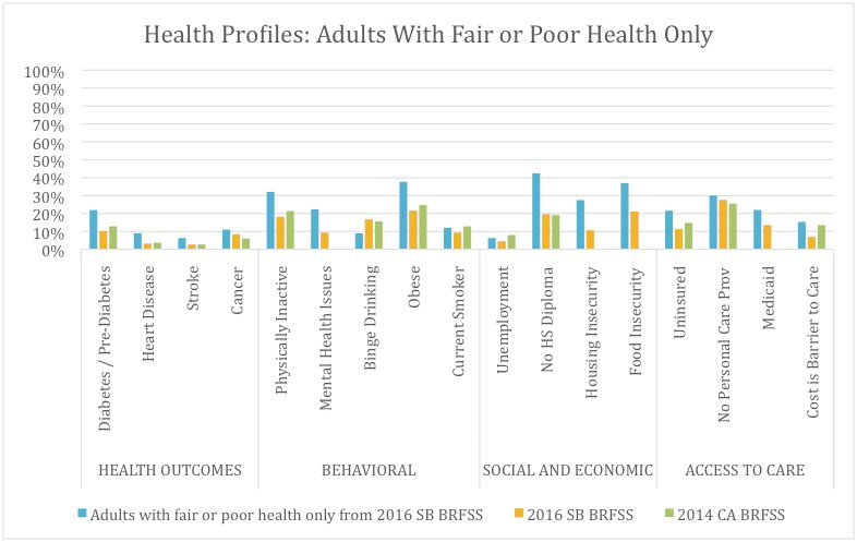 Health and Risk Factors of Santa Barbara County Adults with Fair or Poor General Health (19.1%) Compared to All Santa Barbara County Adults and Californians* as a Whole