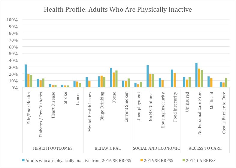 Figure 23. Health and Risk Factors of Santa Barbara Adults Who Are Physically Inactive (18.1%), Compared With All Santa Barbara Adults and Californians* as a Whole